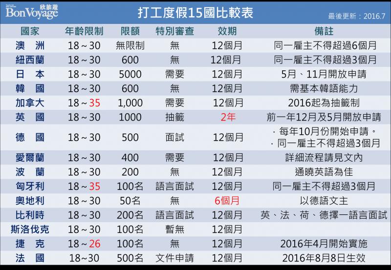 中華民國青年, 國外打工度假(Working Holiday)15國