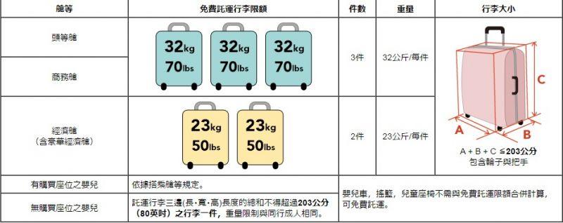 国泰航空 运动器材计入托运行李限额的一部分,长宽高总和不得超过203