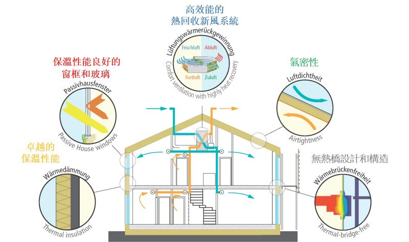 此规划案完全符合国际被动式房屋的居住标准,依照5大主要设计原则:保图片