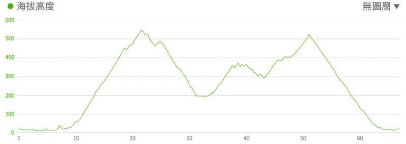 活動路線高度表。(翻攝自活動官網)