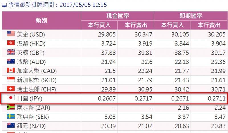 台灣銀行即時匯率直逼0.26