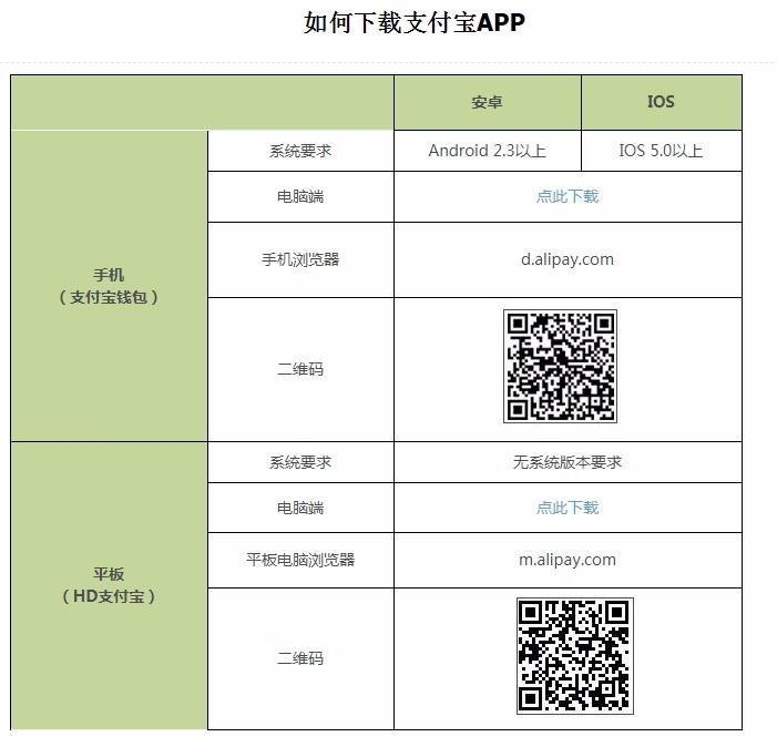 下載支付寶APP可直接掃二維碼,或上支付寶官網cshall.alipay.com