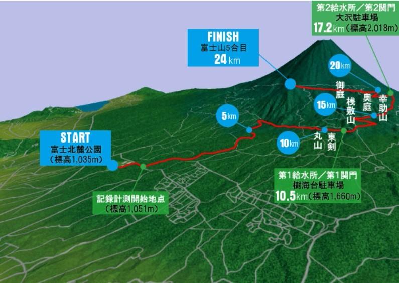 富士山自行車賽路線圖