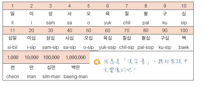 榮敬老師的必備韓語文法-數字篇