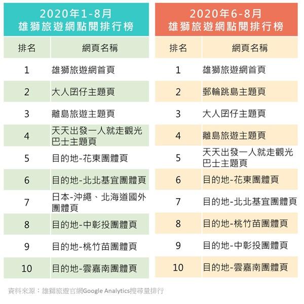 2020上半年國旅大調查 團客最愛澎湖 平日、長天數旅遊成新寵