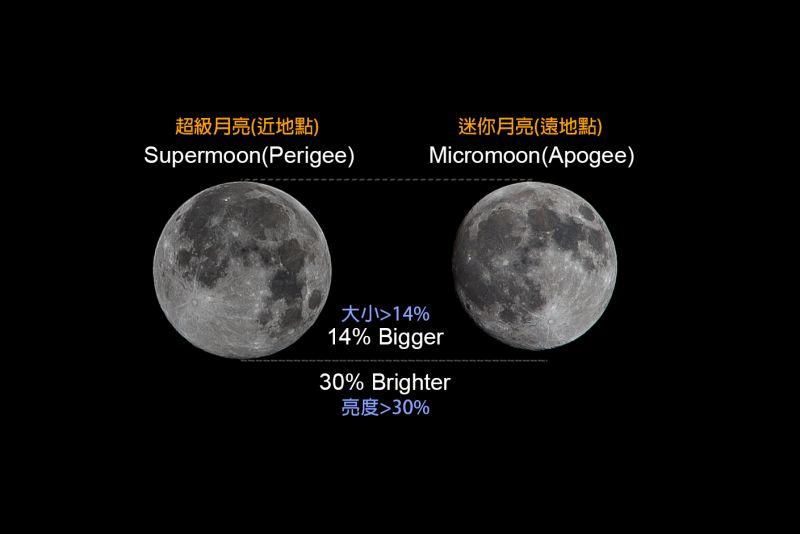 超級月亮差異。(圖攝/欣攝影)