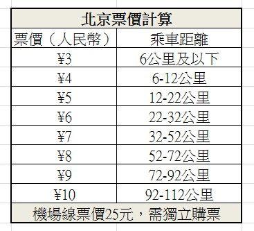 北京地鐵票價規則 (圖片來源 欣中國)