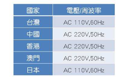 其他常見國家的電壓